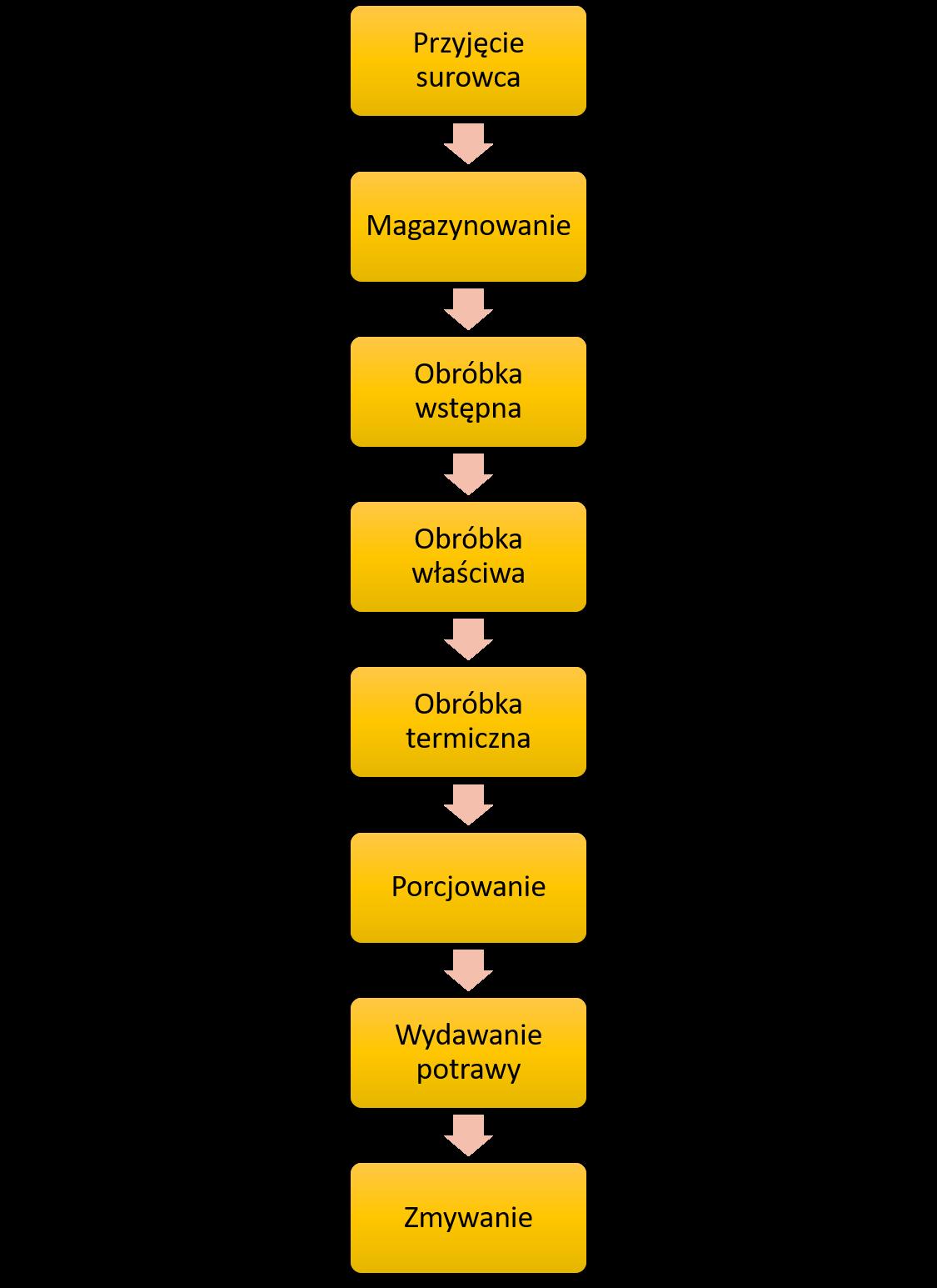 Ogromny Schematy technologiczne - czyli jak napisać dokumentację HACCP BJ15